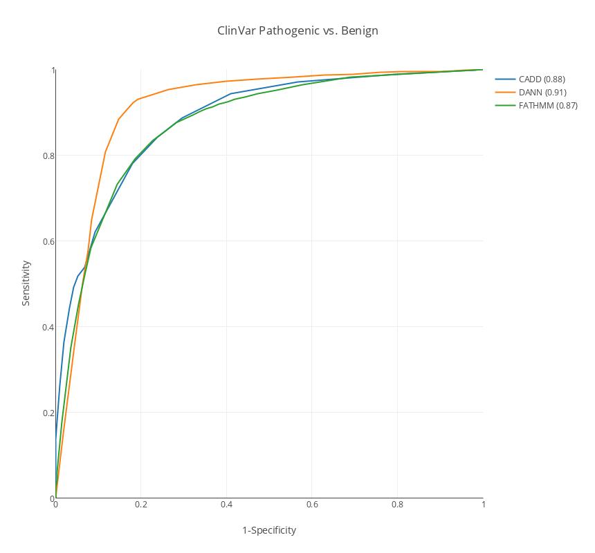 ROC_clinvar_pathogenic_vs_benign